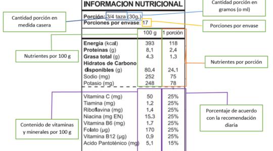 Como leer etiquetado nutricional